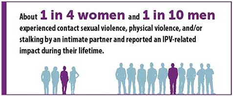 graphic from CDC describing that 1 in 4 women and 1 in 10 men have experienced sexual violence, physical violence, and/or stalking by an intimate partner during their lifetime, and have reported some form of intimate partner violence-related impact